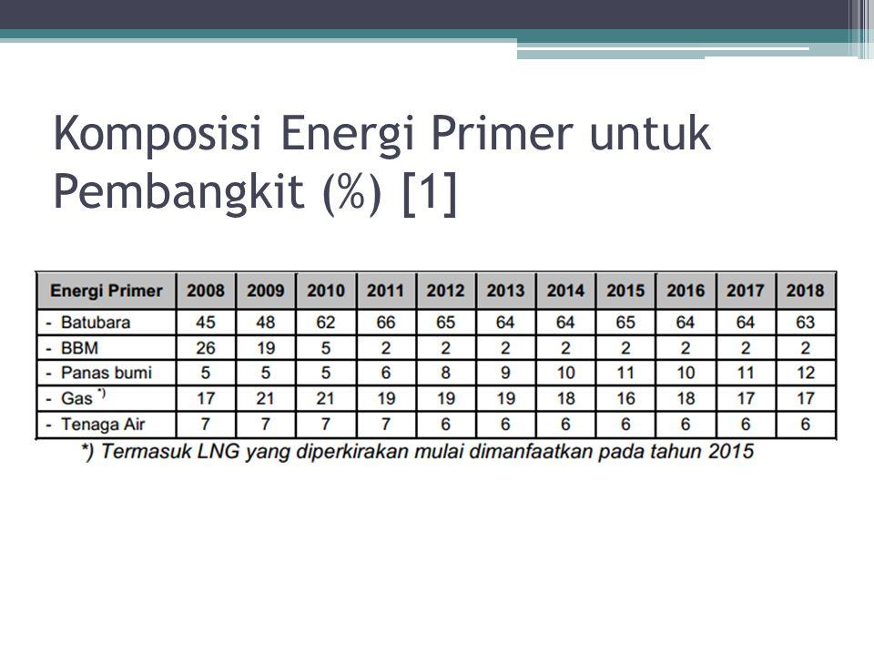 Komposisi Energi Primer untuk Pembangkit (%) [1]